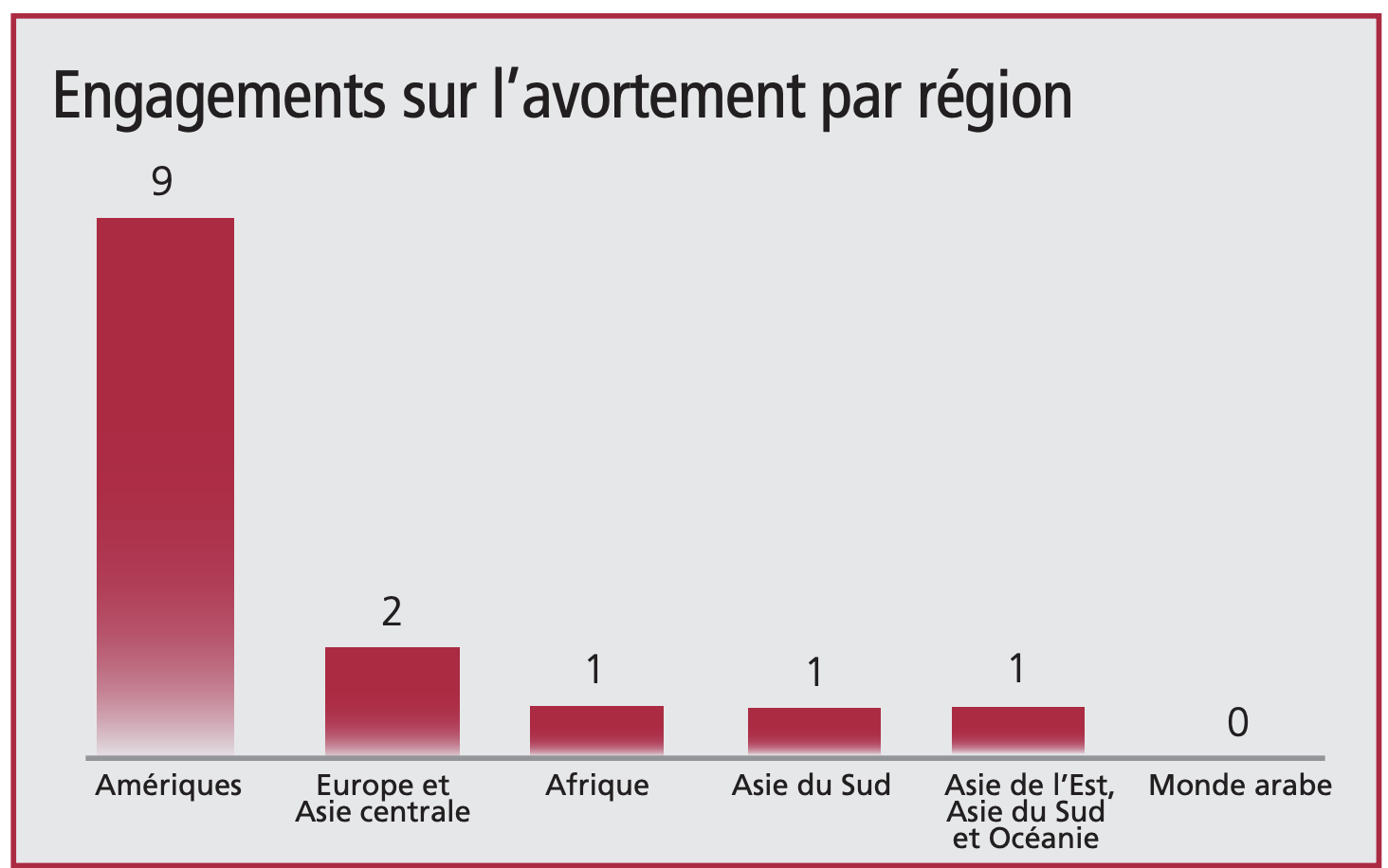 Avortement graphic
